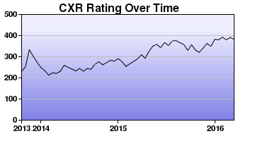 CXR Chess Rating Chart for Player Kaci Howland
