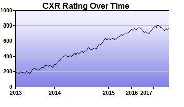 CXR Chess Rating Chart for Player London Black