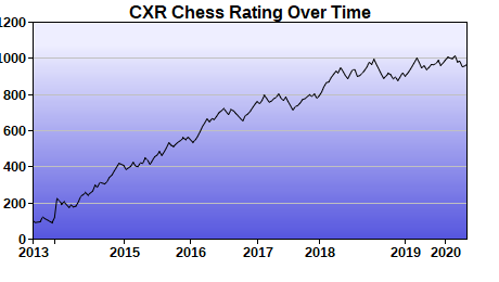 CXR Chess Rating Chart for Player Franklin Thiessen