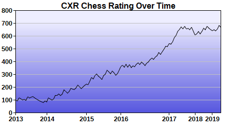 CXR Chess Rating Chart for Player Trent Morris