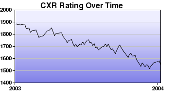 CXR Chess Rating Chart for Player Terry Campbell