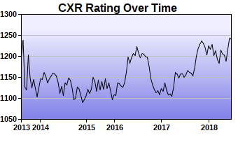 CXR Chess Rating Chart for Player Francois Chan