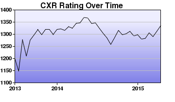 CXR Chess Rating Chart for Player Alexis Thomson