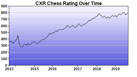 CXR Chess Rating Chart for Player Katherine Farell