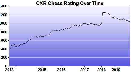 CXR Chess Rating Chart for Player Charity Farell