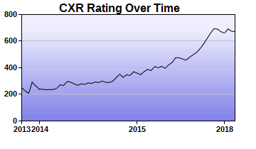 CXR Chess Rating Chart for Player Marcus Harris