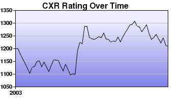 CXR Chess Rating Chart for Player Matthew Heckman