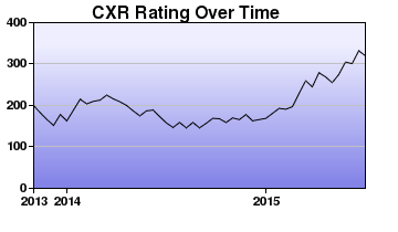 CXR Chess Rating Chart for Player Rylee Taber