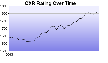 CXR Chess Rating Chart for Player William Weller