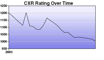 CXR Chess Rating Chart for Player Cole Robison