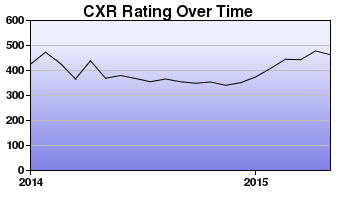 CXR Chess Rating Chart for Player Micah Noble