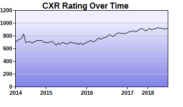 CXR Chess Rating Chart for Player Michael Hardy
