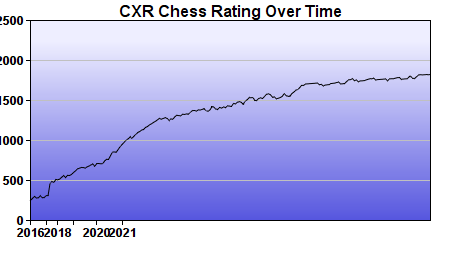 CXR Chess Rating Chart for Player Andrew Nguyen