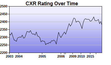 CXR Chess Rating Chart for Player Thomas Bartell