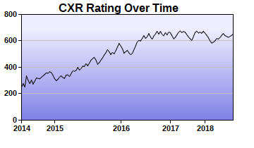 CXR Chess Rating Chart for Player Elijah Spoon