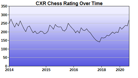 CXR Chess Rating Chart for Player Jason Bishard