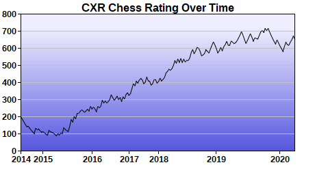 CXR Chess Rating Chart for Player Cannon Smith