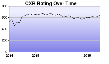 CXR Chess Rating Chart for Player Zakarea Yoosuf
