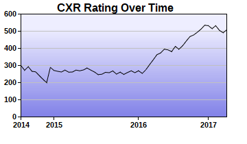 CXR Chess Rating Chart for Player Sebastian Martinez
