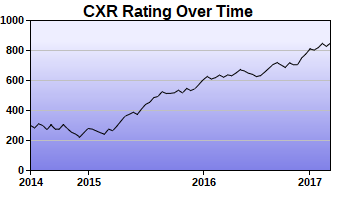 CXR Chess Rating Chart for Player Antonio Singleton
