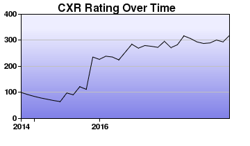 CXR Chess Rating Chart for Player Quinn Keast
