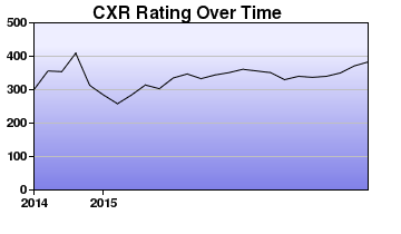 CXR Chess Rating Chart for Player Dutch Prather