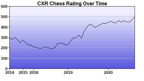 CXR Chess Rating Chart for Player Joe Enlow