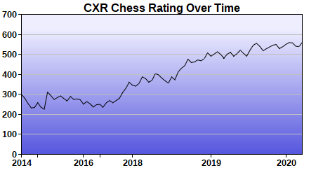 CXR Chess Rating Chart for Player Tyger Jimerson