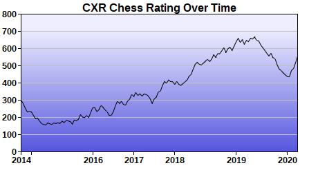 CXR Chess Rating Chart for Player Dominic Ford