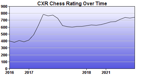 CXR Chess Rating Chart for Player Corbin Moyer