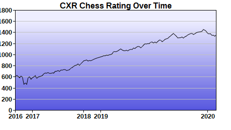 CXR Chess Rating Chart for Player Emmerson Taylor