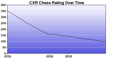 CXR Chess Rating Chart for Player Audrey Gray