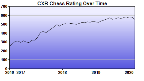 CXR Chess Rating Chart for Player Sean Wilper