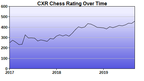 CXR Chess Rating Chart for Player Abigail Farell