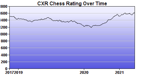 CXR Chess Rating Chart for Player Earney Pattrick