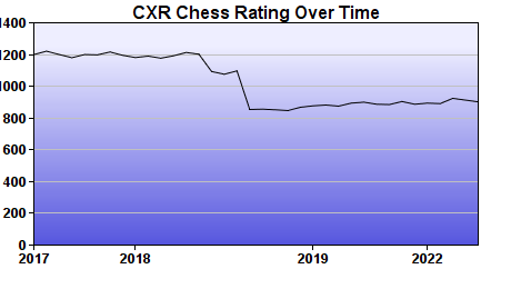 CXR Chess Rating Chart for Player Harvey Lee