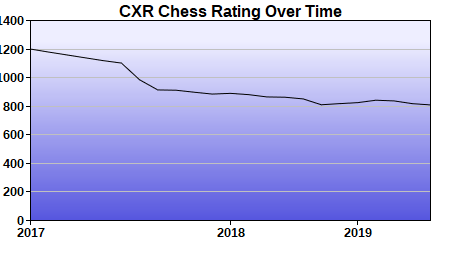 CXR Chess Rating Chart for Player Gary Latanich