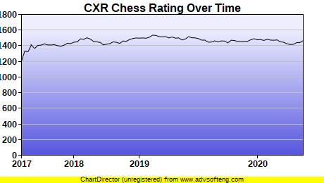 CXR Chess Rating Chart for Player Raf Deleon