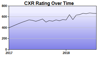 CXR Chess Rating Chart for Player Sreedev Raghav