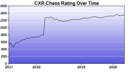 CXR Chess Rating Chart for Player Adley Bufford