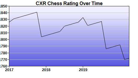 CXR Chess Rating Chart for Player Michael Robertson