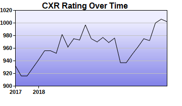 CXR Chess Rating Chart for Player Clayton Mitchell