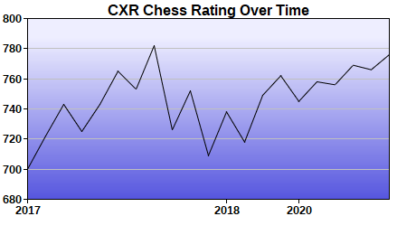 CXR Chess Rating Chart for Player Jerden Howard