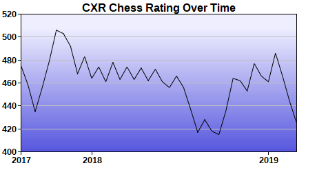 CXR Chess Rating Chart for Player Cooper Williams