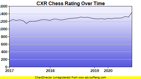 CXR Chess Rating Chart for Player Joshua Vollebregt