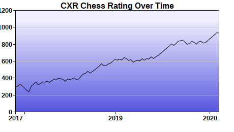 CXR Chess Rating Chart for Player Emily Cao