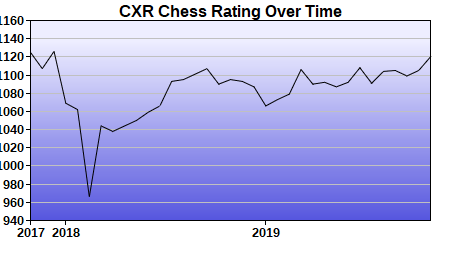 CXR Chess Rating Chart for Player Juan Cazano