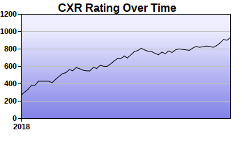 CXR Chess Rating Chart for Player Sanchez Palmer