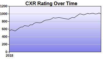 CXR Chess Rating Chart for Player Rodney Thomas