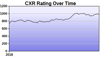 CXR Chess Rating Chart for Player Clayton Thrasher